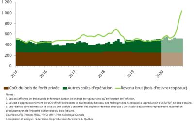 Divergence historique entre le prix du bois rond et le prix du bois d'œuvre
